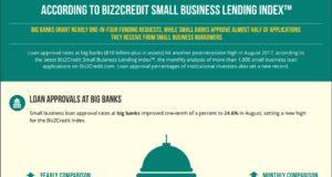 small business lending