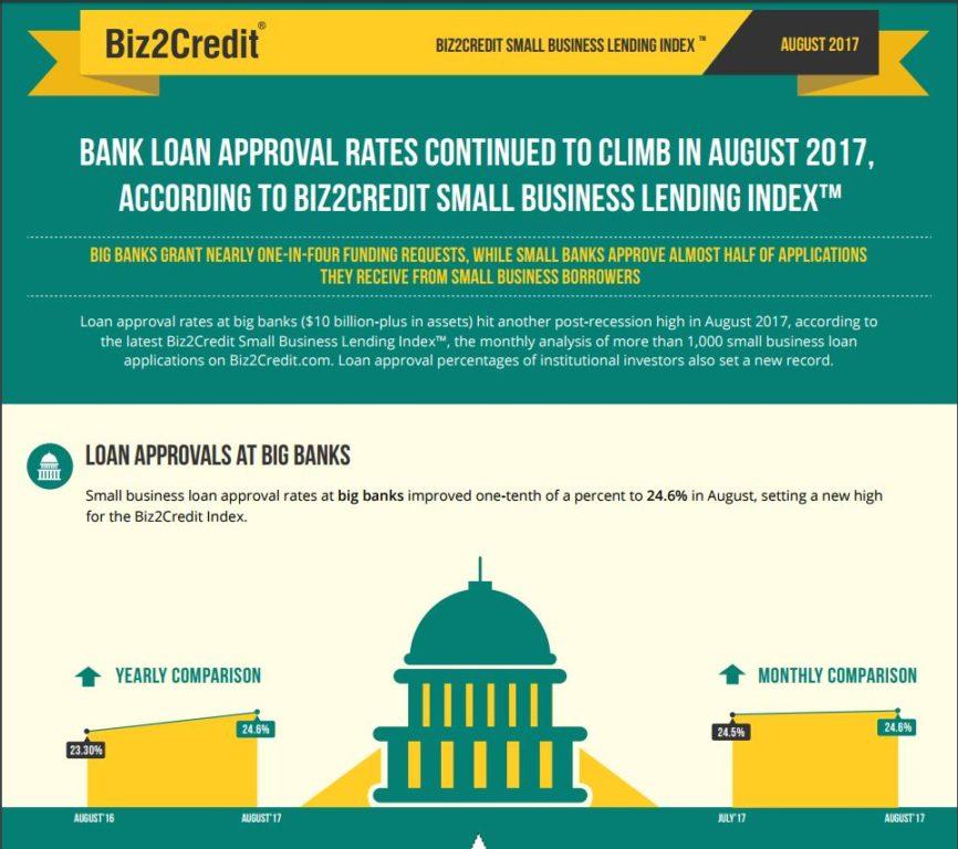 lending index
