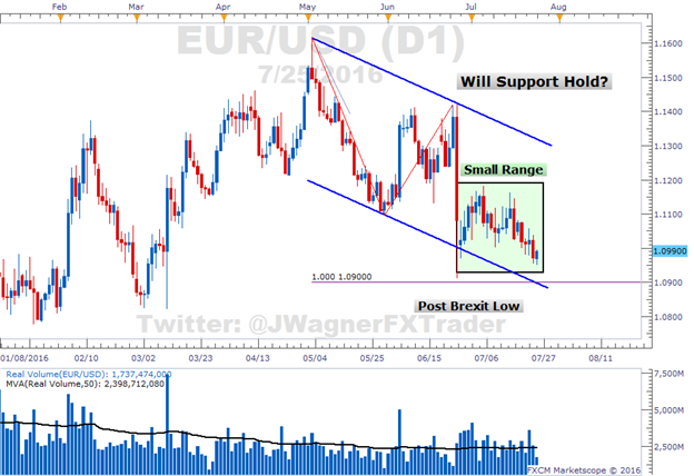 EURUSD-Smallest-Trading-Range-JWgsi_body_Picture_1-5d7336e78390f19589113a4fc03b491f8104cde8