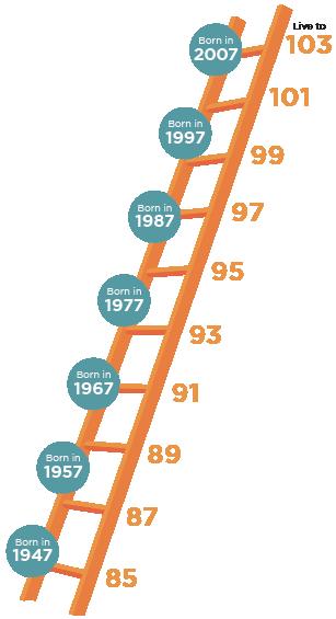 outlive 401k savings